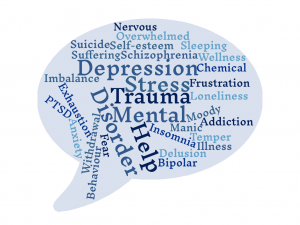 A cloud shaped image with mental health related terms.